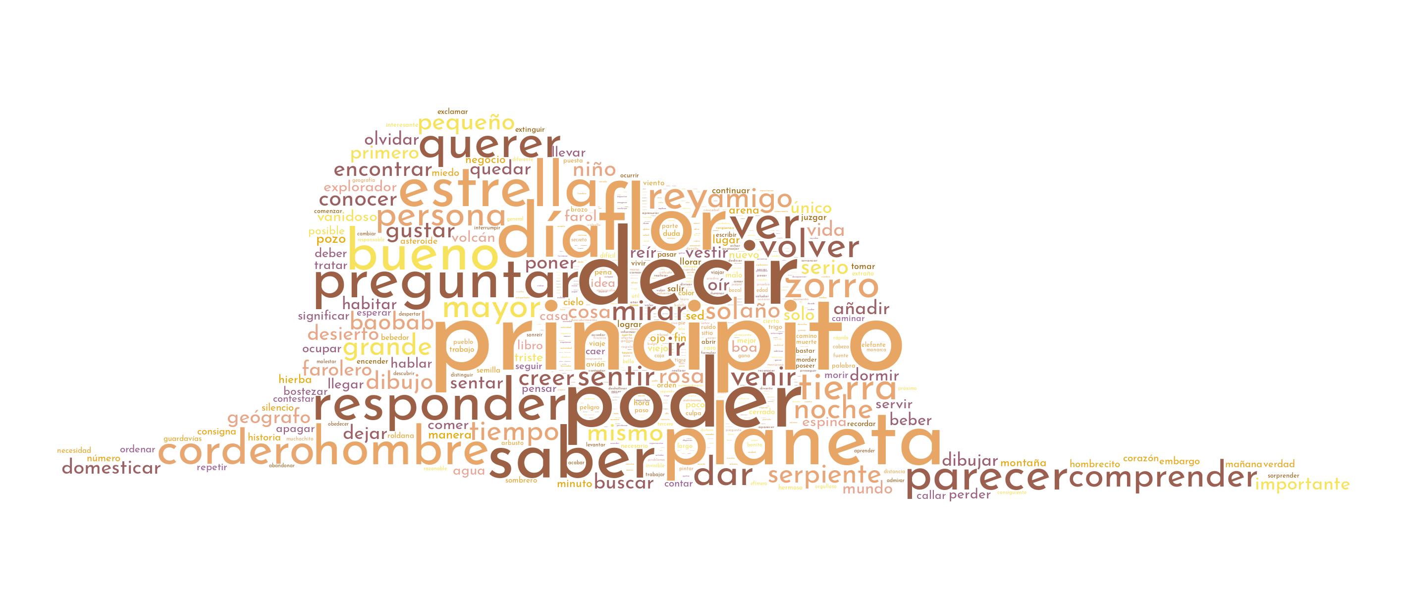 Principito - nube de palabras